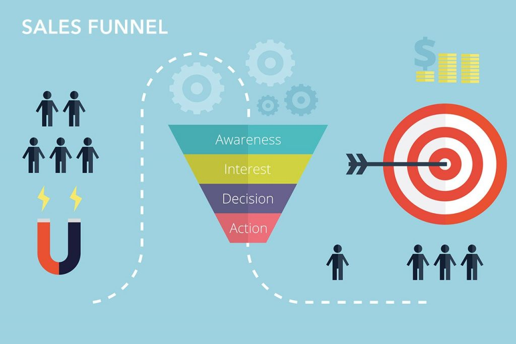 Sales Funnel Internet Advertising Example